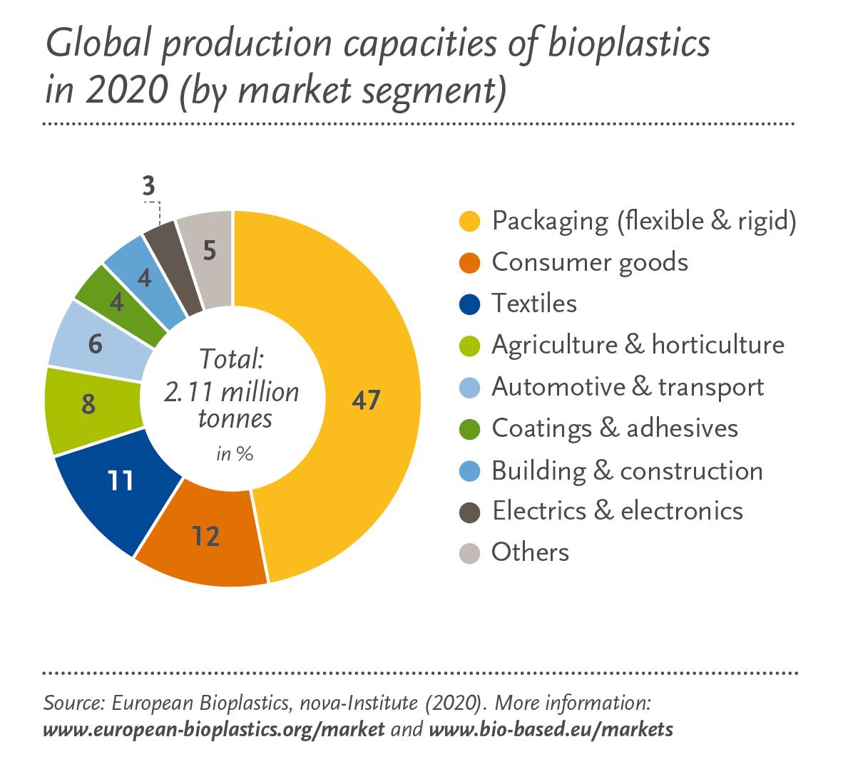 produccion-global-bioplasticos-sector