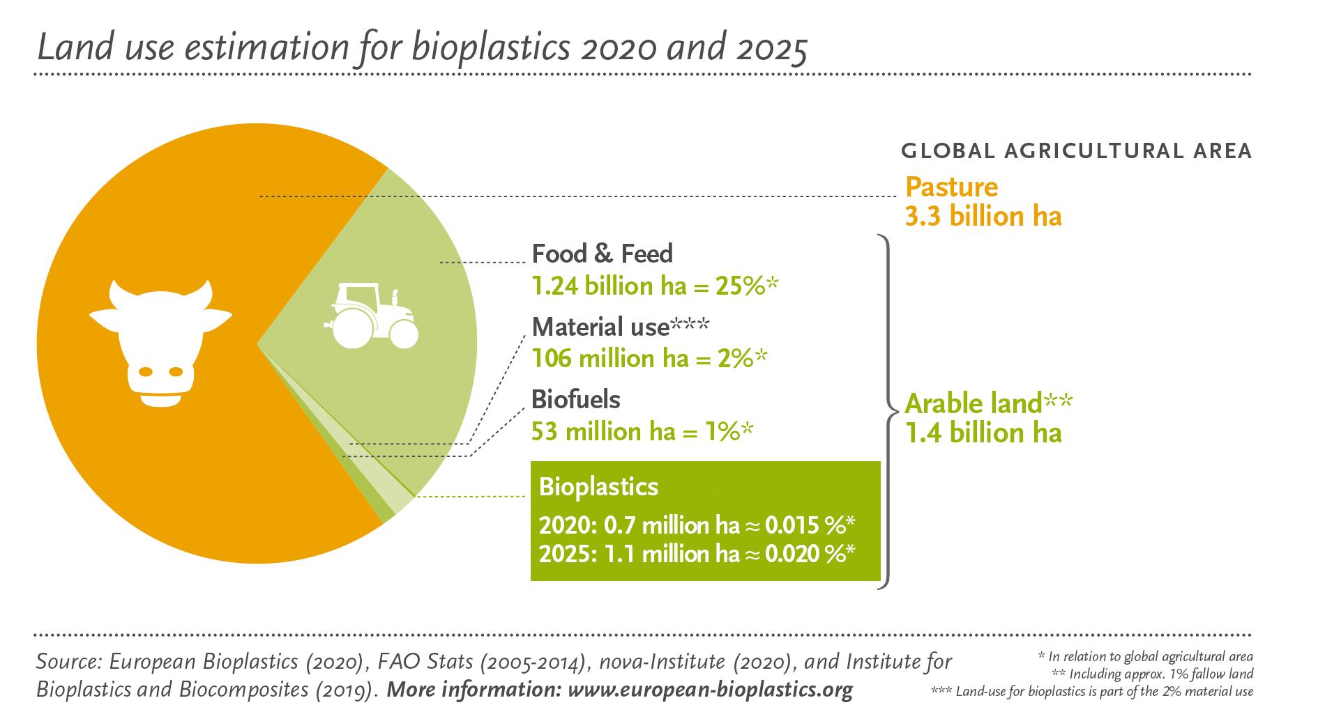 uso-tierra-harable-para-produccion-bioplasticos
