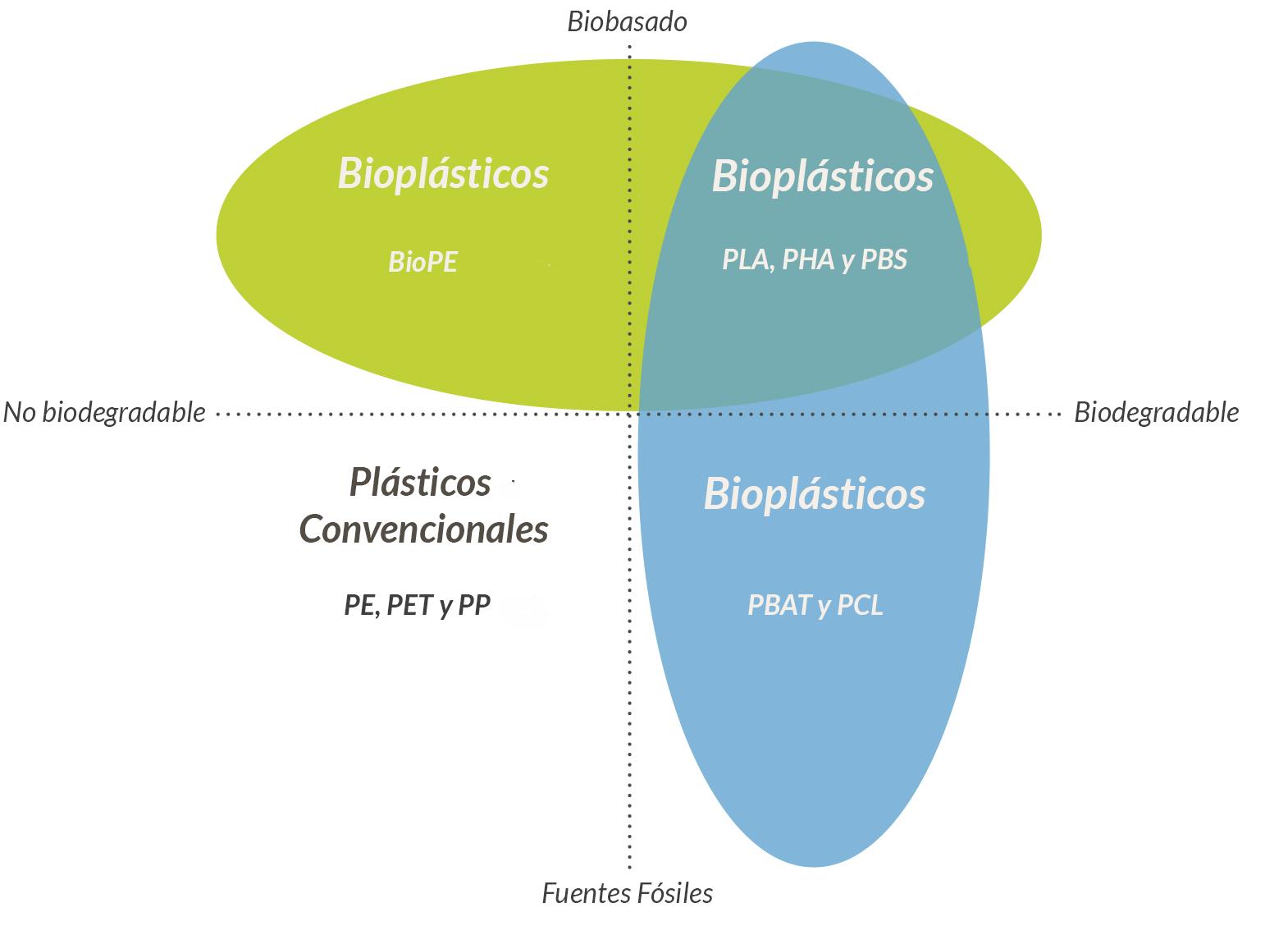 tipos-de-bioplasticos