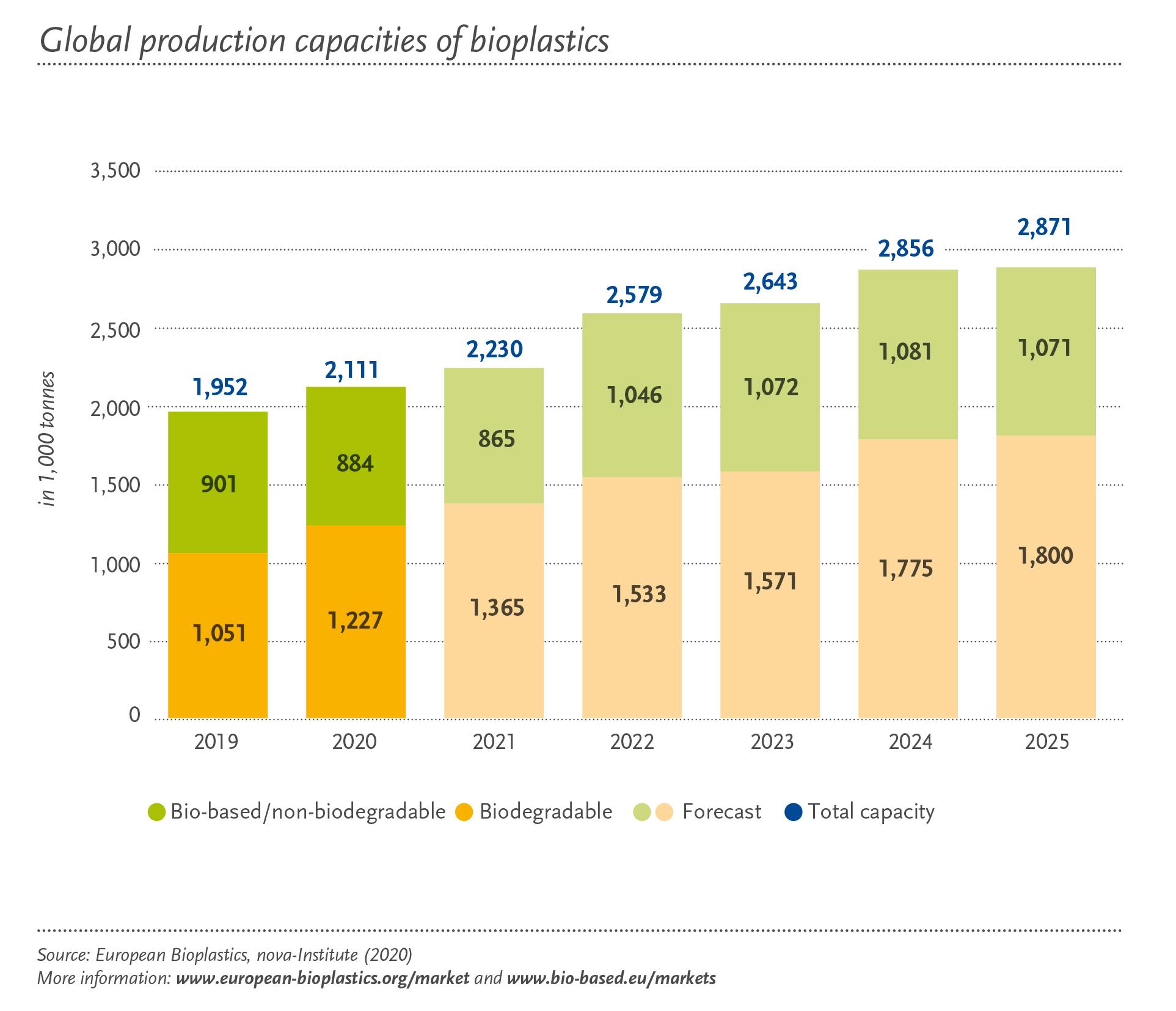 capacidad-produccion-bioplasticos