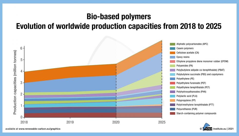 produccion-biobasados